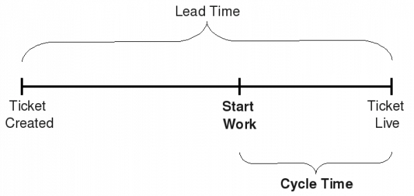 lean and cycle time
