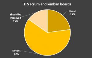 TFS scrum