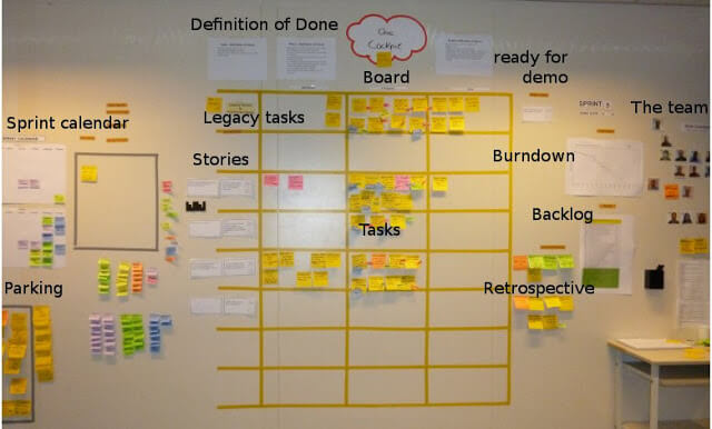 Scrum board wall