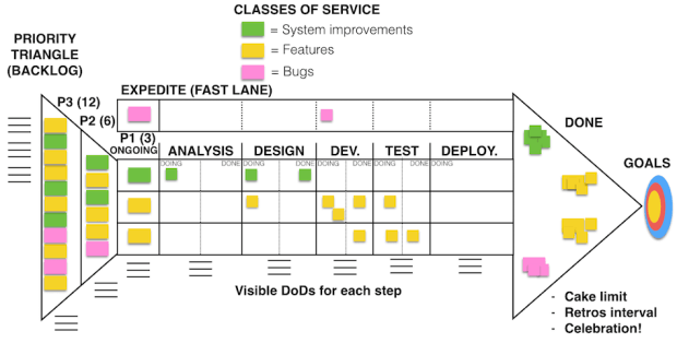 Source: https://theagileist.wordpress.com/2015/06/22/the-arrow-advanced-kanban-board/