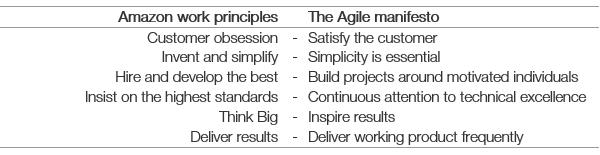 Agile manifesto comparison