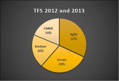 TFS 2012 2013 templates