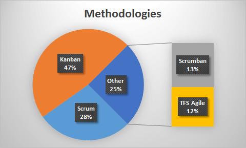methods 2015