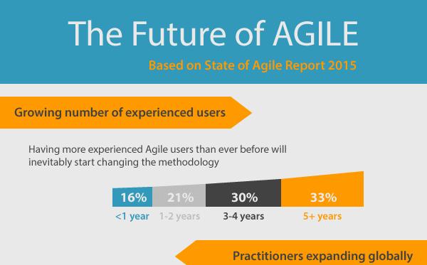 Agile-2016-teaser
