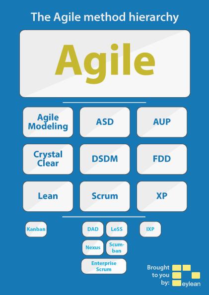 Agile-Hierarchy
