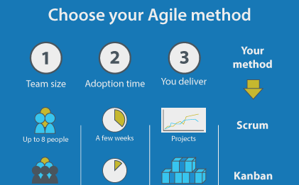 Choose-Agile-method for posting