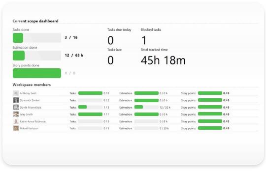 Agile metrics and reports